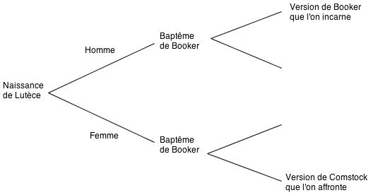 bioshock-baptemes-timeline